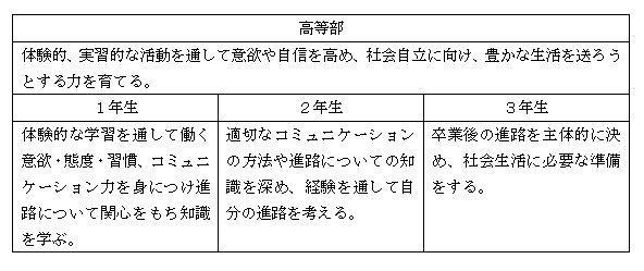 進路指導の取り組みと目標2.JPG